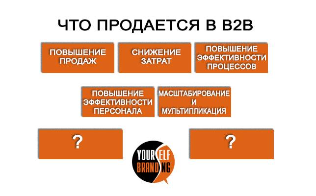 Что такое b2b продажи 5 основных направлений
