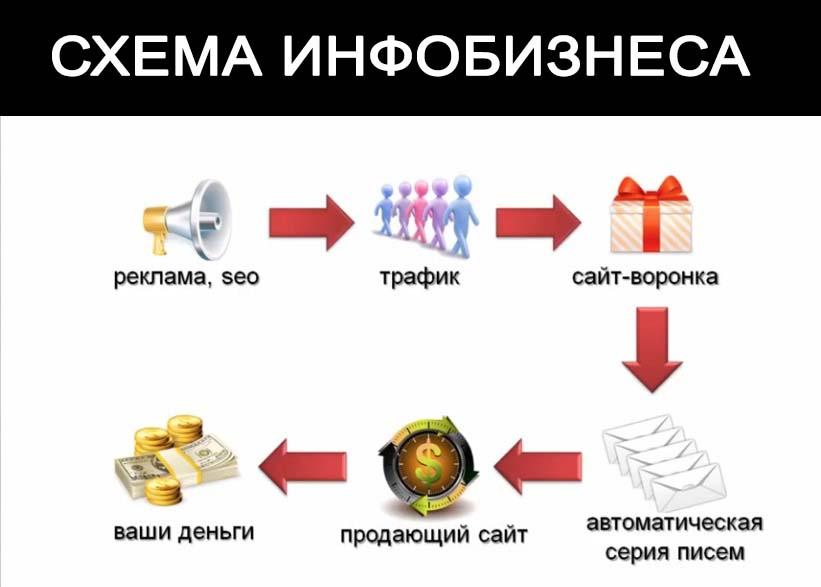 Основная схема инфобизнеса