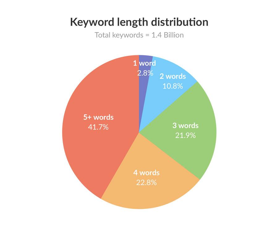 Ключевые слова и их использование