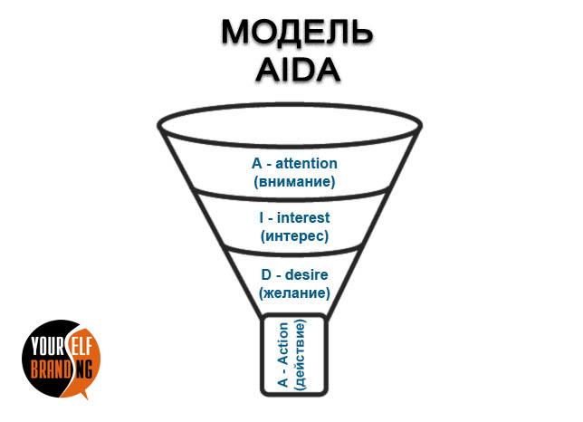 Модель AIDA в маркетинге