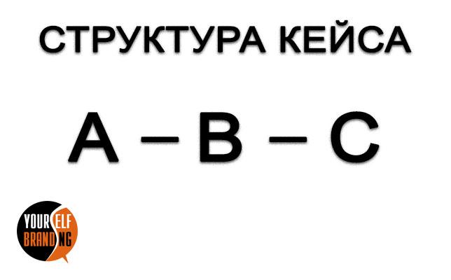 Структура кейса в маркетинге