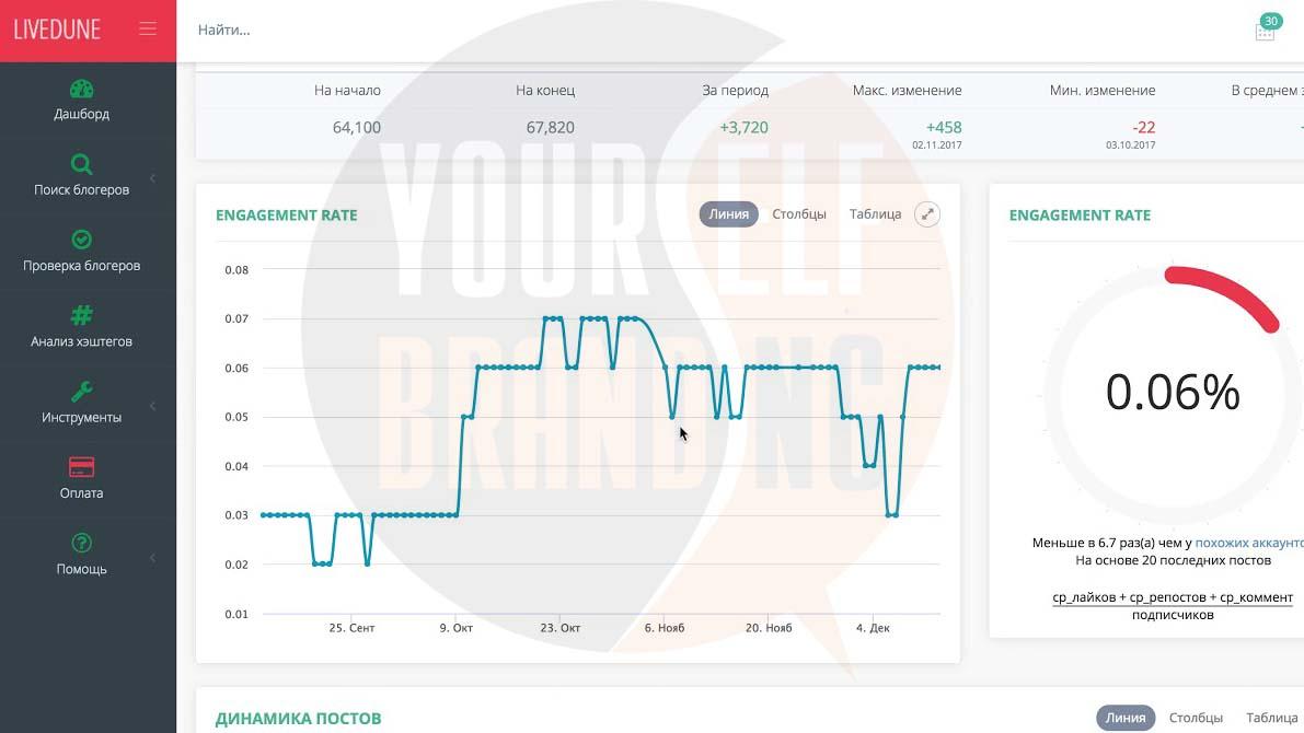 Анализируем конкурента в LiveDune