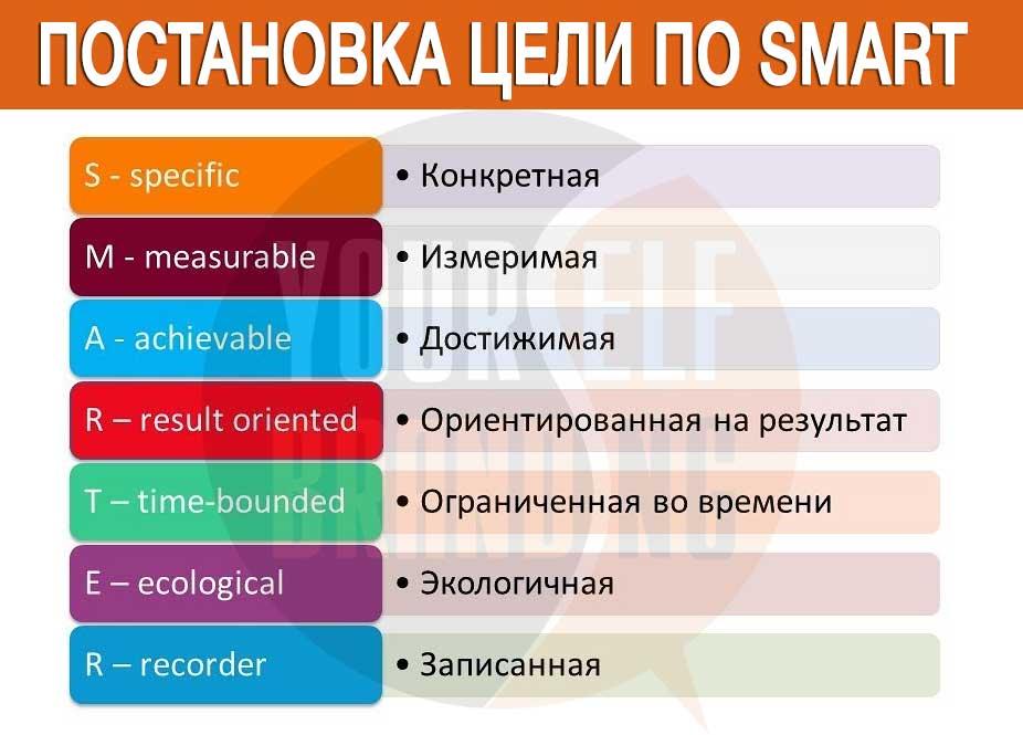 Постановка цели по SMART - пошаговая инструкция для бизнеса