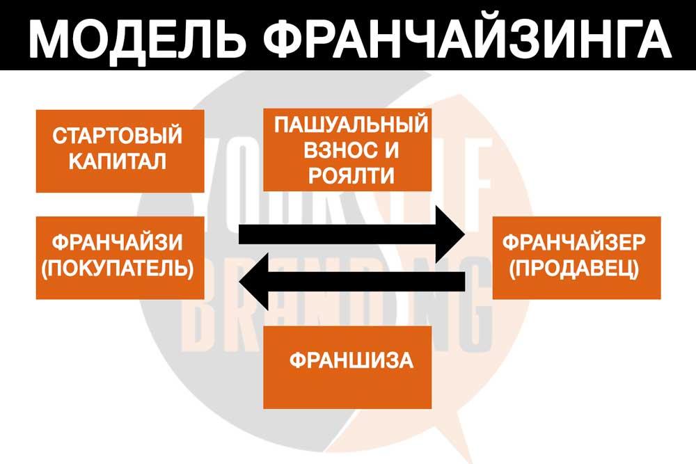 Общая модель франчайзинга