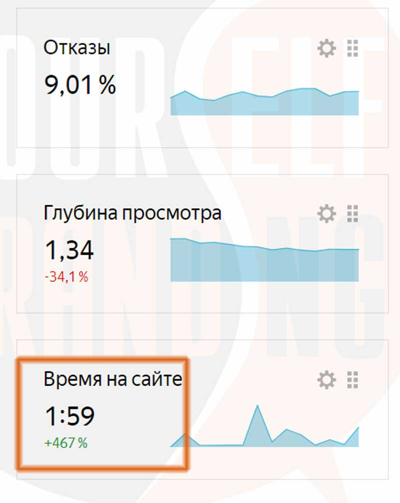 Статистика вовлеченности из метрики