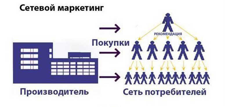Схема продаж в млм
