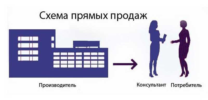 Схема прямых продаж