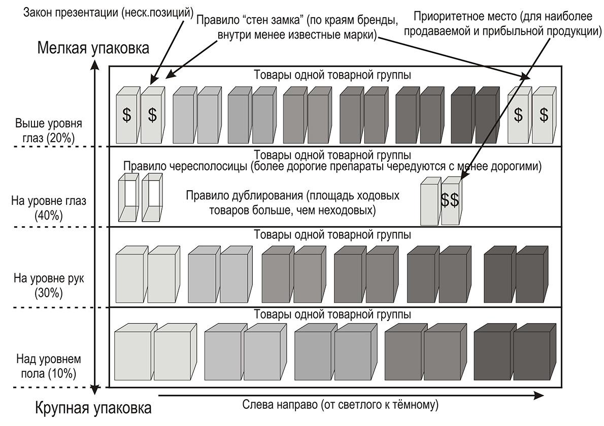 Схема размещения продуктов на прилавке