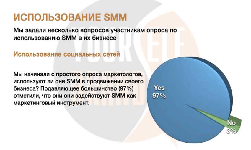 Используют ли SMM в бизнесе