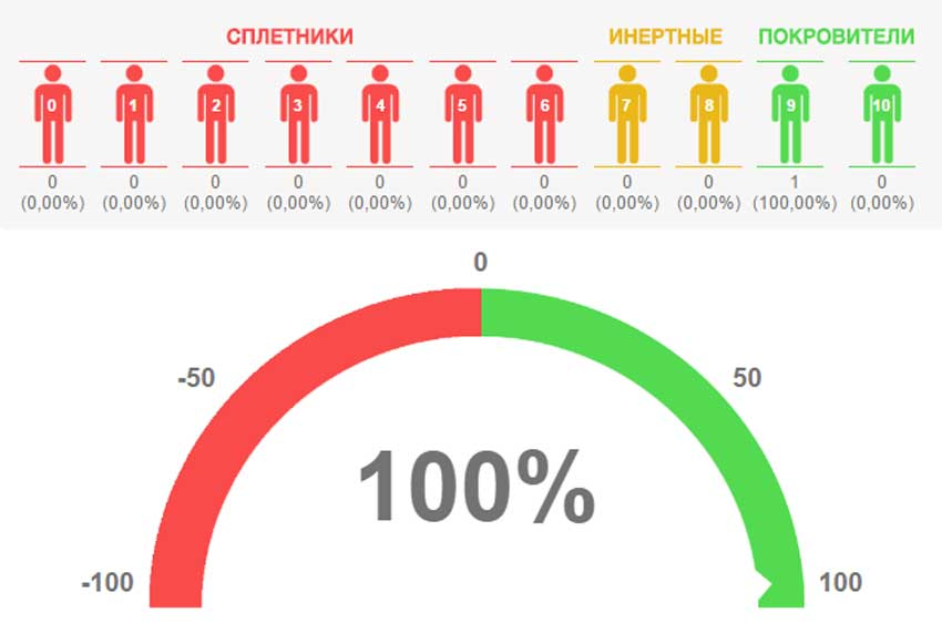 Как рассчитать Индекс лояльности клиентов