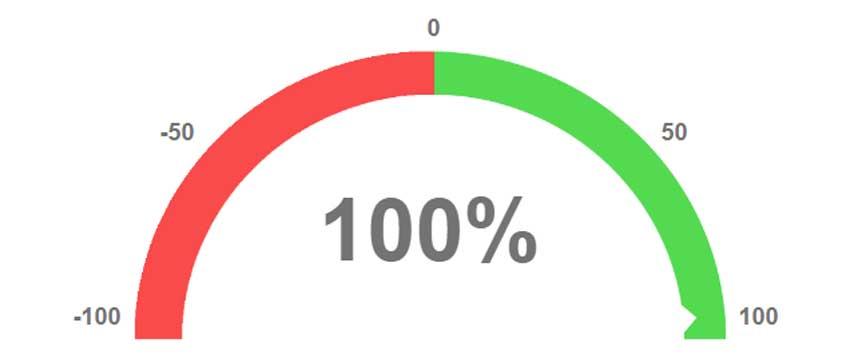 Подсчет индекса лояльности клиентов