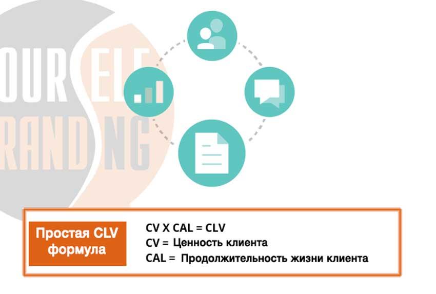 Простая формула расчета CLV