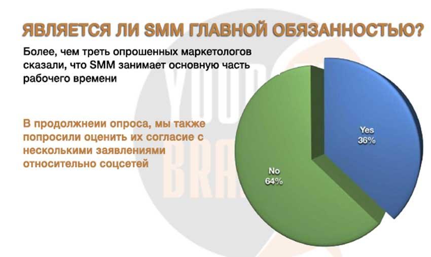 SMM главная обязанность маркетологов