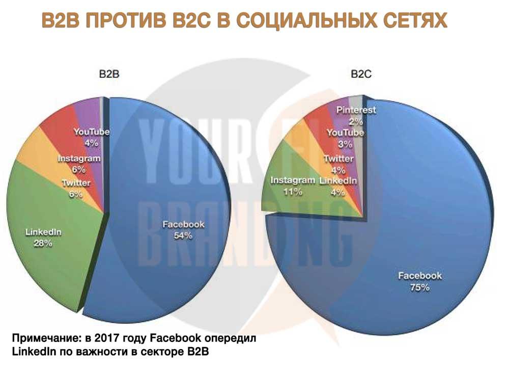 b2b против b2c в социальных сетях