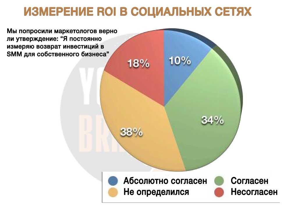 Измерение roi в социальных сетях