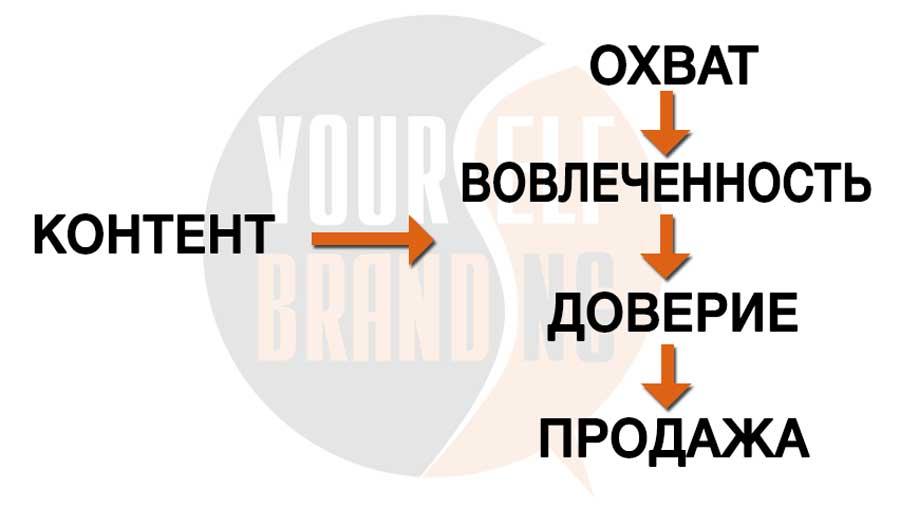 Как работает контент в маркетинге